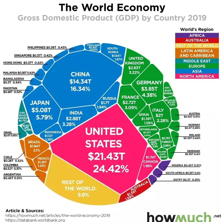 This is how the $88 trillion global economy is spread around the world