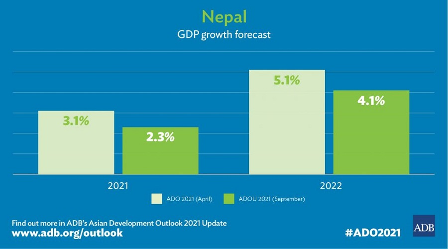 ADB anticipates Nepal's economy to modestly grow by 4.1% in FY 2022